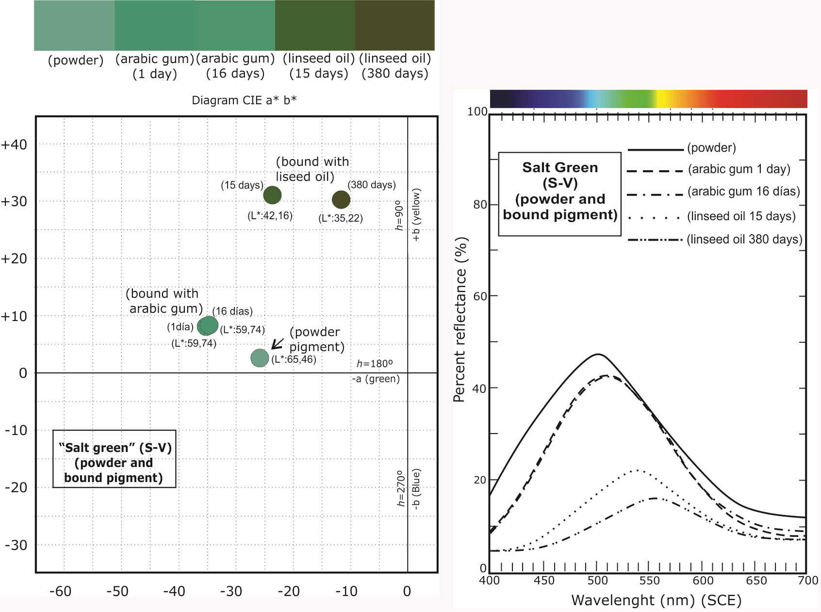 Colorimetric measurements of different variants of verdigris